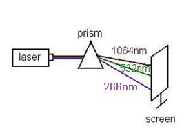 266nm Uv Ultraviolet Laser